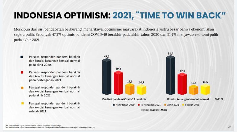 Optimis Industri FMCG 2021 Jauh Lebih Baik